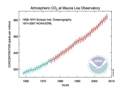 kohlendioxidkonzentration in der luft